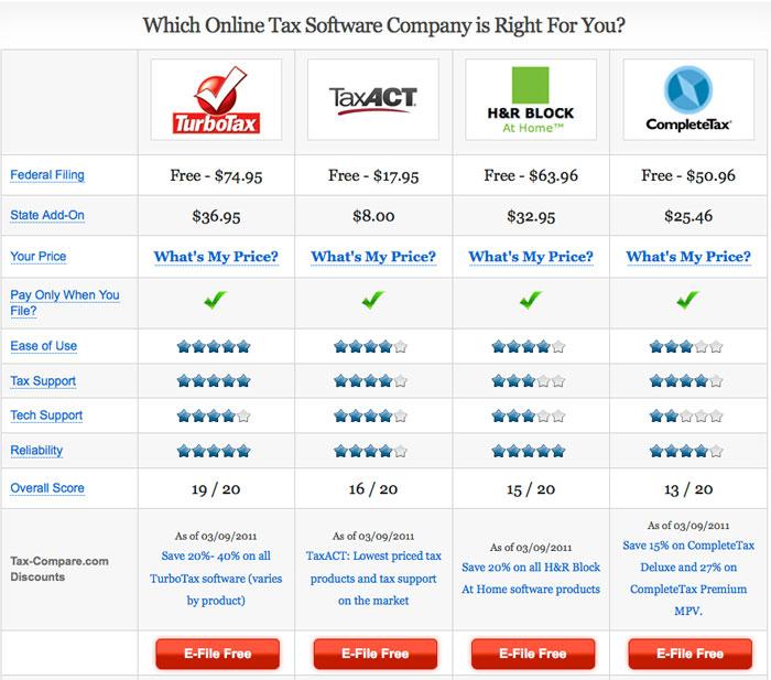 Tax-Compare